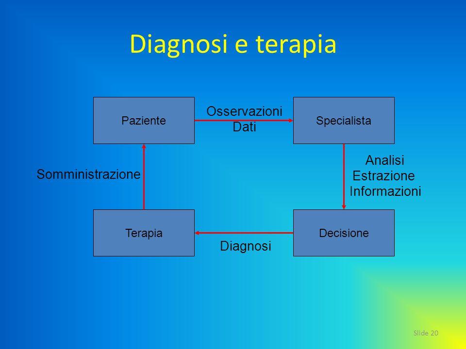 Slide 20 Diagnosi e terapia PazienteSpecialista TerapiaDecisione Osservazioni Dati Analisi Estrazione Informazioni Diagnosi Somministrazione