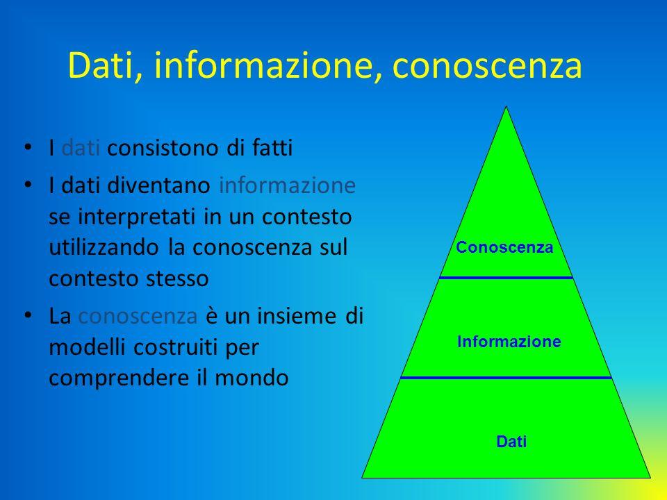 Dati, informazione, conoscenza I dati consistono di fatti I dati diventano informazione se interpretati in un contesto utilizzando la conoscenza sul c