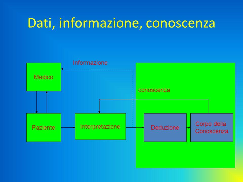 Dati, informazione, conoscenza Medico Paziente Interpretazione Deduzione conoscenza Corpo della Conoscenza Informazione