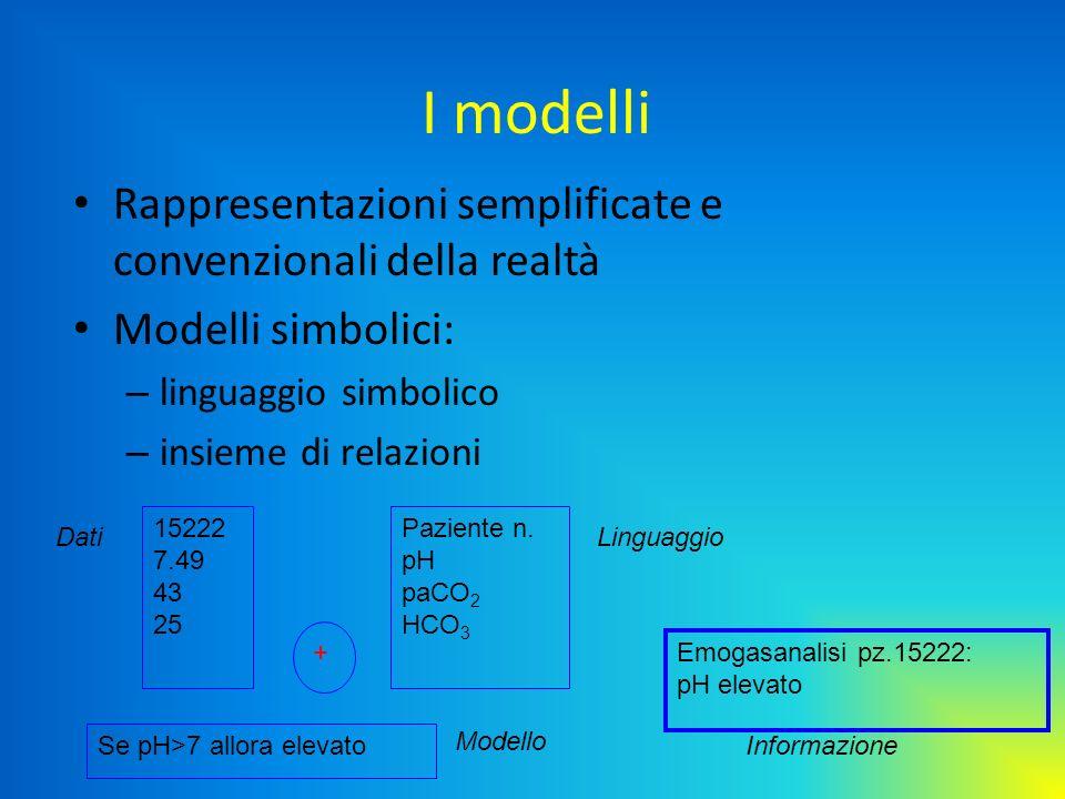 I modelli Rappresentazioni semplificate e convenzionali della realtà Modelli simbolici: – linguaggio simbolico – insieme di relazioni 15222 7.49 43 25