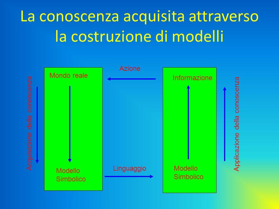La conoscenza acquisita attraverso la costruzione di modelli Mondo reale Modello Simbolico Informazione Modello Simbolico Linguaggio Azione Acquisizio