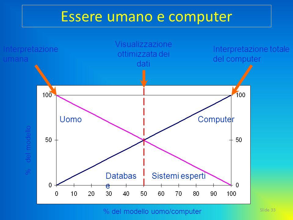 Slide 33 % del modello uomo/computer Interpretazione totale del computer Interpretazione umana % del modello Visualizzazione ottimizzata dei dati Esse