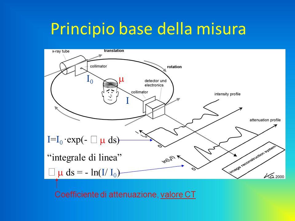 Principio base della misura I=I 0 ·exp(- ds) integrale di linea ds = - ln(I/ I 0 ) Coefficiente di attenuazione, valore CT