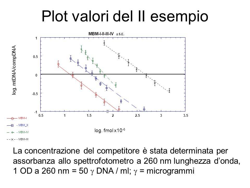 Plot valori del II esempio La concentrazione del competitore è stata determinata per assorbanza allo spettrofotometro a 260 nm lunghezza donda, 1 OD a