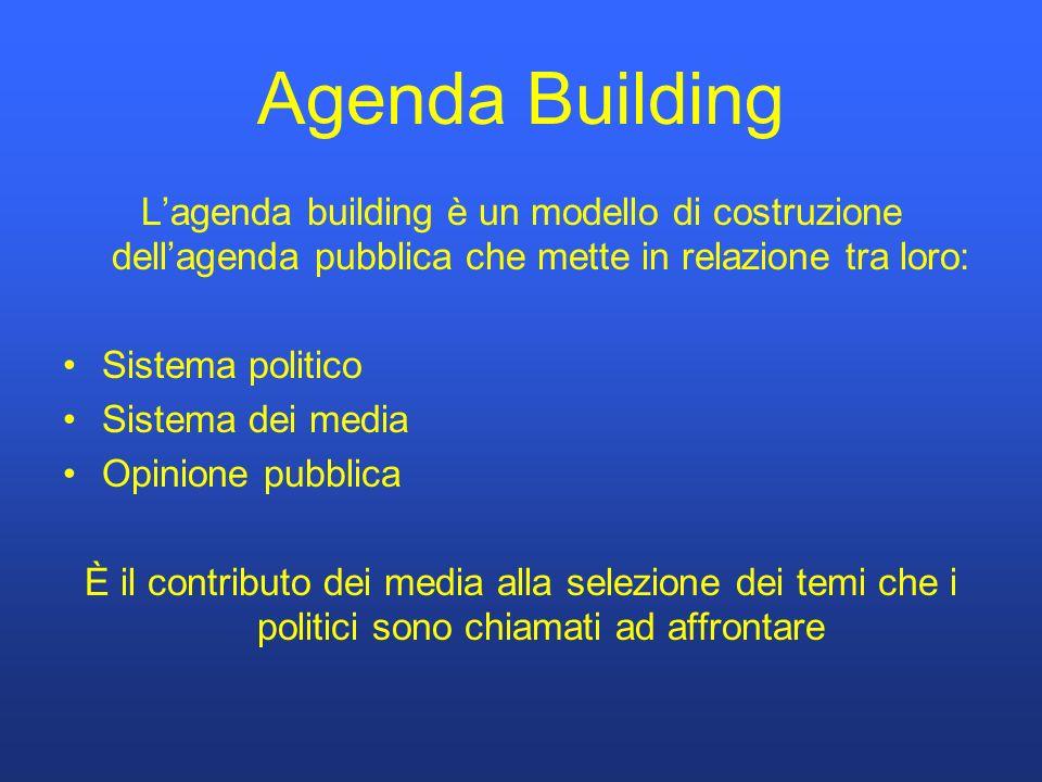 Agenda Building Lagenda building è un modello di costruzione dellagenda pubblica che mette in relazione tra loro: Sistema politico Sistema dei media Opinione pubblica È il contributo dei media alla selezione dei temi che i politici sono chiamati ad affrontare