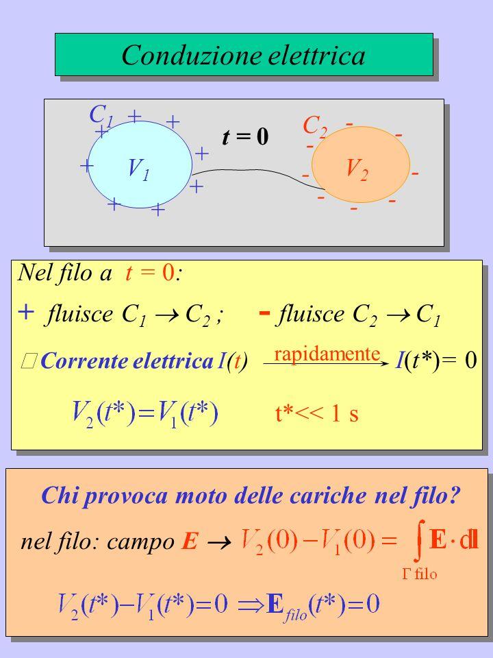 Occorre forza esterna che continuamente ritrasferisca: cariche +e C 2 C 1 cariche -e C 1 C 2 in modo che: V 2 - V 1 d.d.p.
