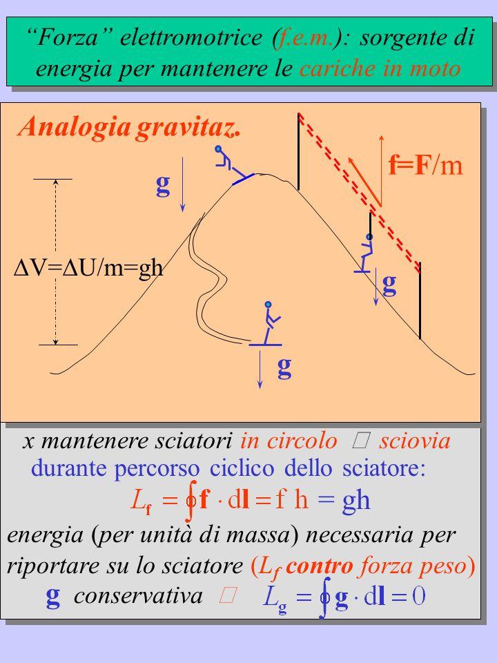 Conduttore filiforme Durante dt il campo E fa fluire dq=I dt I d.d.p.V E resistenza R dL gen = V dq= V I dt W gen = dL gen /dt = V I il lavoro eseguito da E (generatore) è: effetto Joule