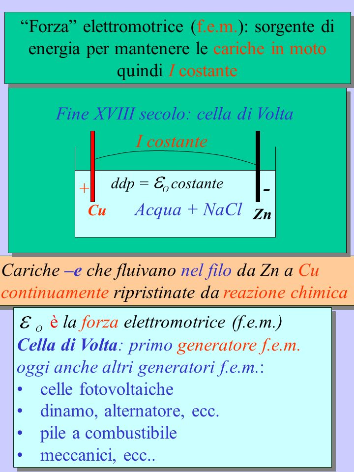 Corrente elettrica Definiamo Intensità di corrente elettrica: la carica che fluisce nellunità di tempo attraverso una qualsiasi S del conduttore U.M.