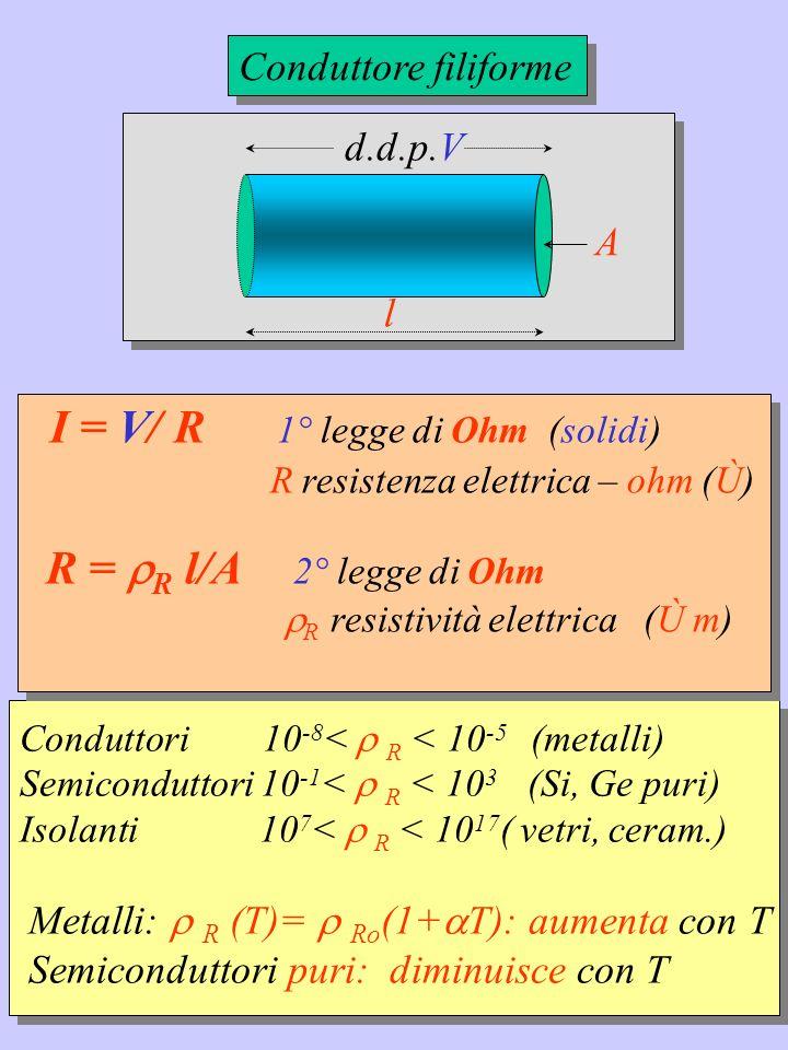 Situazione equivalente R eq A B I R eq = .