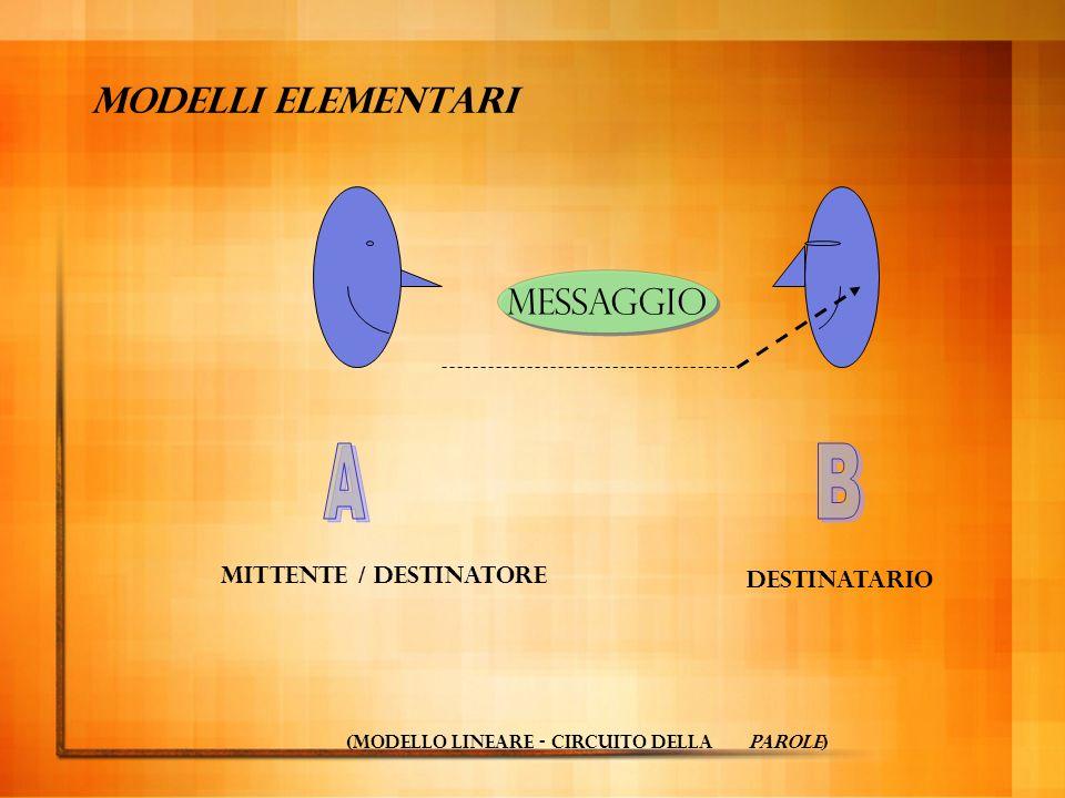 Variabilità ad un messaggio corrisponde un solo segnale, lo stesso sia per la sorgente (mittente) che per il destinatario (es.