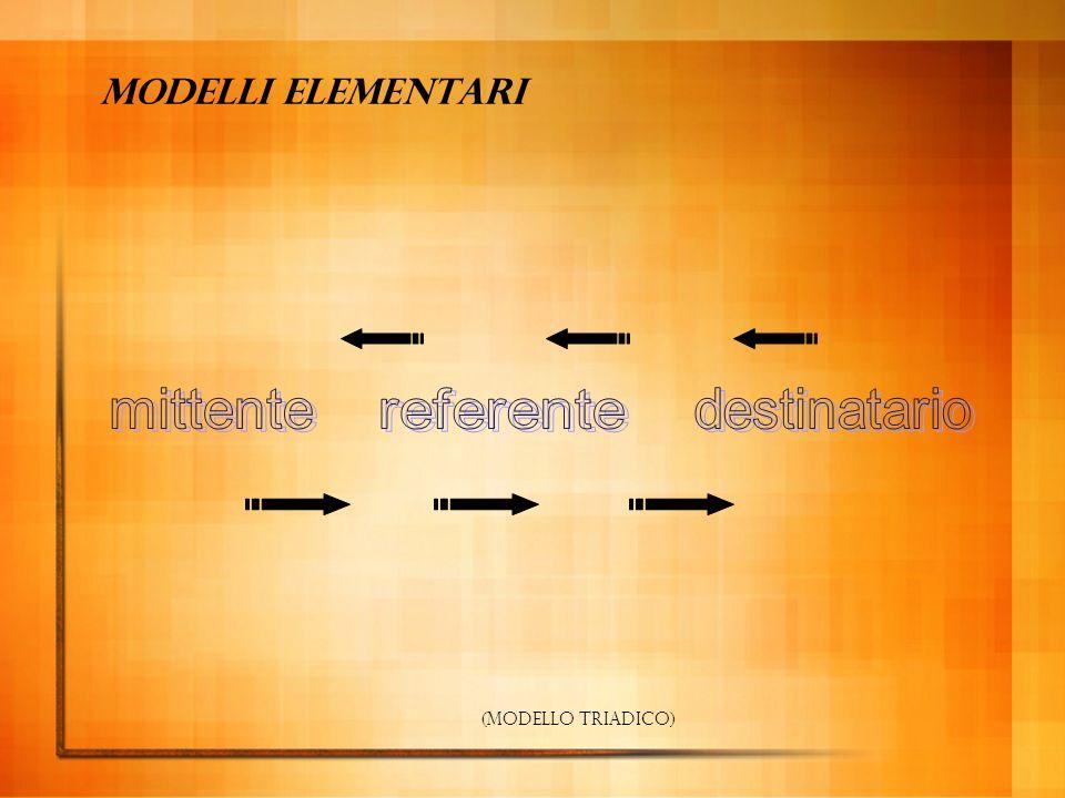 Modelli elementari messaggio mittente / destinatore destinatario (modello lineare - circuito della parole)