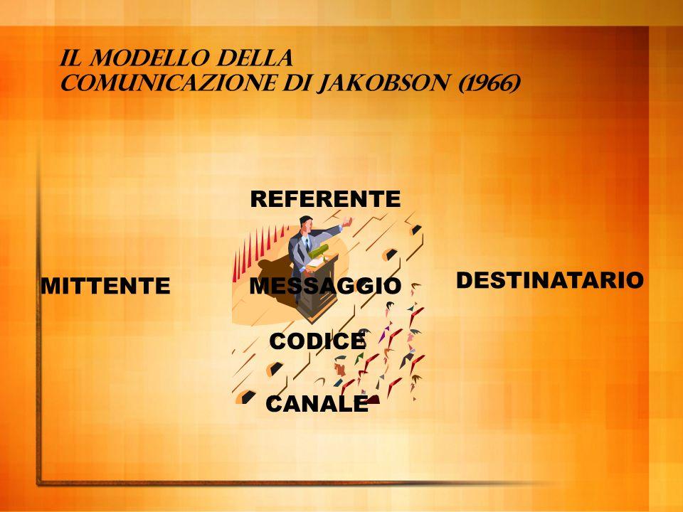 Modello postale della comunicazione (MPC) sorgente --> codificatore --> canale --> decodificatore --> destinazione messaggio segnale ricevuto messaggi