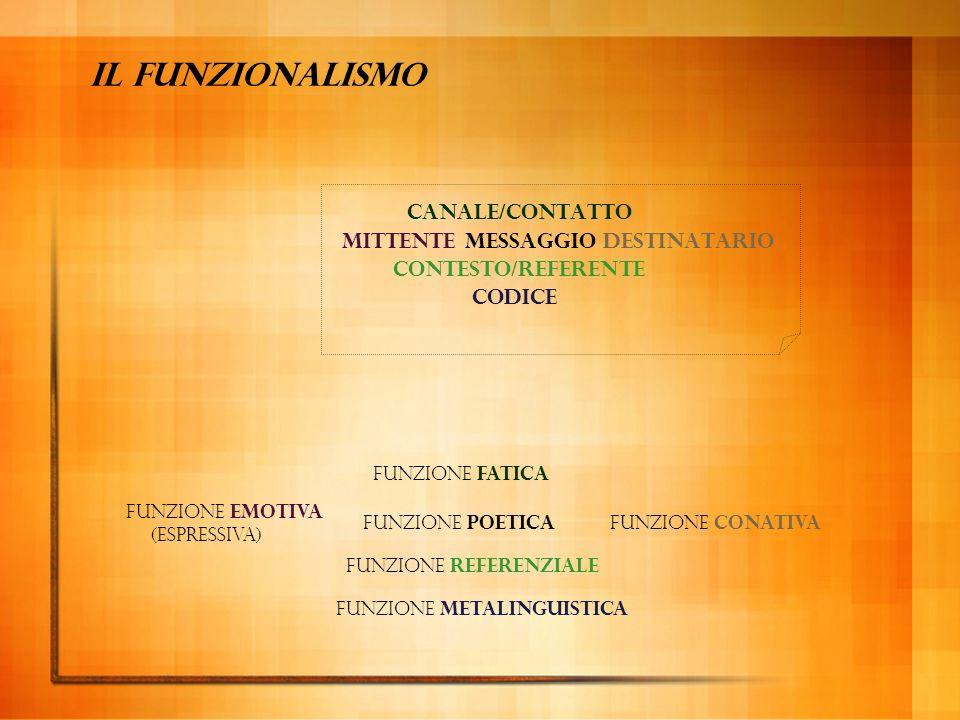 Il modello della comunicazione di Jakobson (1966) MITTENTE DESTINATARIO MESSAGGIO REFERENTE CODICE CANALE