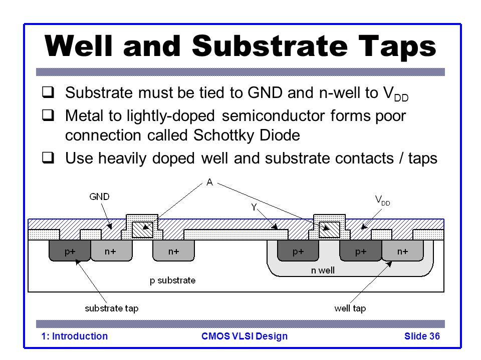 CMOS VLSI Design1: IntroductionSlide 36 Well and Substrate Taps Substrate must be tied to GND and n-well to V DD Metal to lightly-doped semiconductor