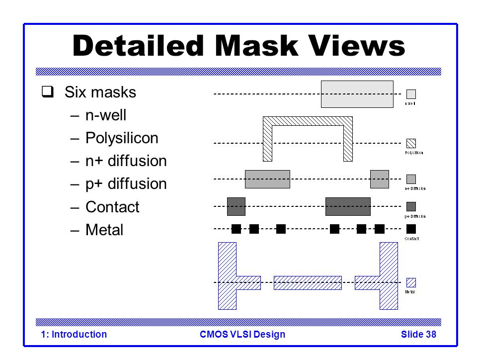 CMOS VLSI Design1: IntroductionSlide 38 Detailed Mask Views Six masks –n-well –Polysilicon –n+ diffusion –p+ diffusion –Contact –Metal