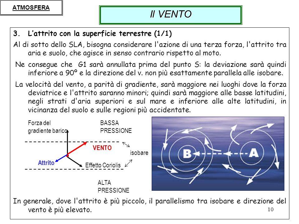 10 3.Lattrito con la superficie terrestre (1/1) Al di sotto dello SLA, bisogna considerare l'azione di una terza forza, l'attrito tra aria e suolo, ch