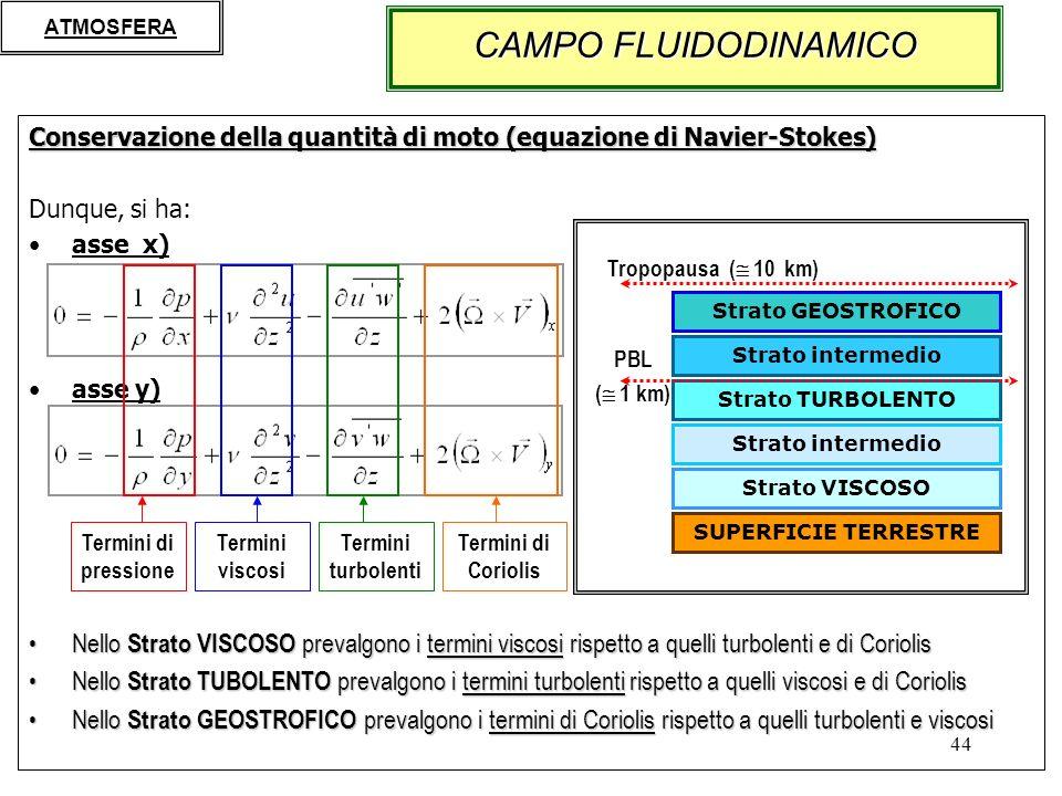 44 Conservazione della quantità di moto (equazione di Navier-Stokes) Dunque, si ha: asse x) asse y) Nello Strato VISCOSO prevalgono i termini viscosi rispetto a quelli turbolenti e di CoriolisNello Strato VISCOSO prevalgono i termini viscosi rispetto a quelli turbolenti e di Coriolis Nello Strato TUBOLENTO prevalgono i termini turbolenti rispetto a quelli viscosi e di CoriolisNello Strato TUBOLENTO prevalgono i termini turbolenti rispetto a quelli viscosi e di Coriolis Nello Strato GEOSTROFICO prevalgono i termini di Coriolis rispetto a quelli turbolenti e viscosiNello Strato GEOSTROFICO prevalgono i termini di Coriolis rispetto a quelli turbolenti e viscosi CAMPO FLUIDODINAMICO Termini di pressione Termini turbolenti Termini viscosi Termini di Coriolis PBL ( 1 km) SUPERFICIE TERRESTRE Strato VISCOSO Strato intermedio Strato TURBOLENTO Strato intermedio Strato GEOSTROFICO Tropopausa ( 10 km) ATMOSFERA