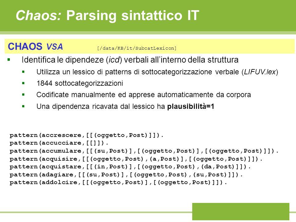 Chaos: Parsing sintattico IT CHAOS VSA [/data/KB/it/SubcatLexicon] Identifica le dipendeze (icd) verbali allinterno della struttura Utilizza un lessico di patterns di sottocategorizzazione verbale (LIFUV.lex) 1844 sottocategorizzazioni Codificate manualmente ed apprese automaticamente da corpora Una dipendenza ricavata dal lessico ha plausibilità=1 pattern(accrescere,[[(oggetto,Post)]]).