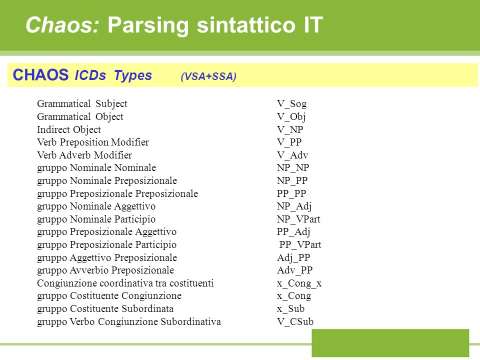 Chaos: Parsing sintattico IT CHAOS ICDs Types (VSA+SSA) Grammatical Subject V_Sog Grammatical ObjectV_Obj Indirect ObjectV_NP Verb Preposition Modifie