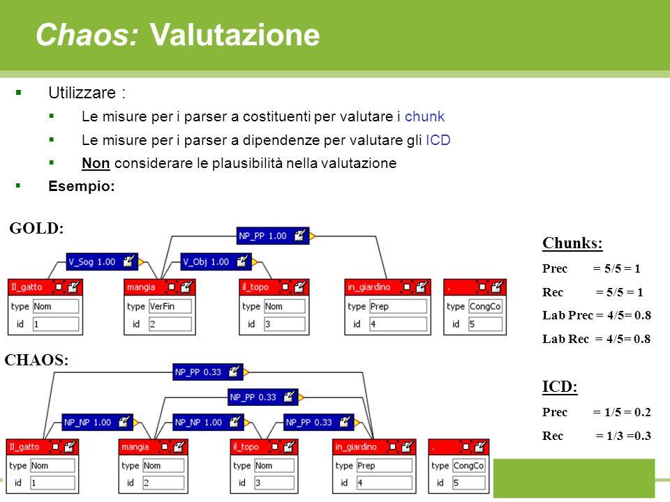 Chaos: Valutazione Utilizzare : Le misure per i parser a costituenti per valutare i chunk Le misure per i parser a dipendenze per valutare gli ICD Non considerare le plausibilità nella valutazione Esempio: GOLD: CHAOS: Chunks: Prec = 5/5 = 1 Rec = 5/5 = 1 Lab Prec = 4/5= 0.8 Lab Rec = 4/5= 0.8 ICD: Prec = 1/5 = 0.2 Rec = 1/3 =0.3