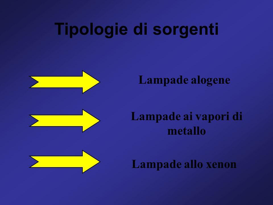 Tipologie di sorgenti Lampade alogene Lampade ai vapori di metallo Lampade allo xenon