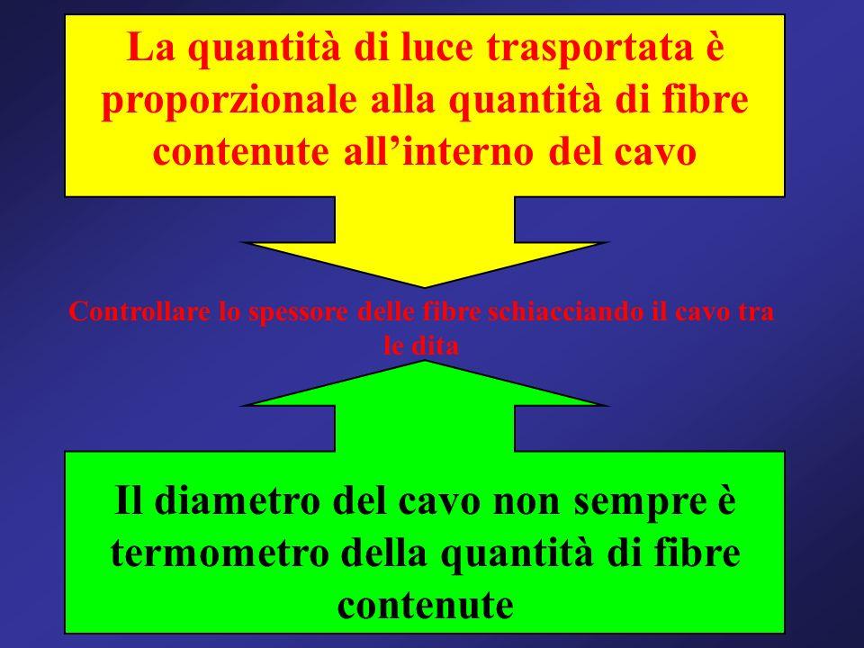 La quantità di luce trasportata è proporzionale alla quantità di fibre contenute allinterno del cavo Il diametro del cavo non sempre è termometro dell