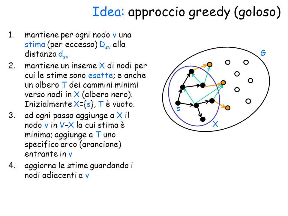 Idea: approccio greedy (goloso) 1.mantiene per ogni nodo v una stima (per eccesso) D sv alla distanza d sv 2.mantiene un inseme X di nodi per cui le stime sono esatte; e anche un albero T dei cammini minimi verso nodi in X (albero nero).