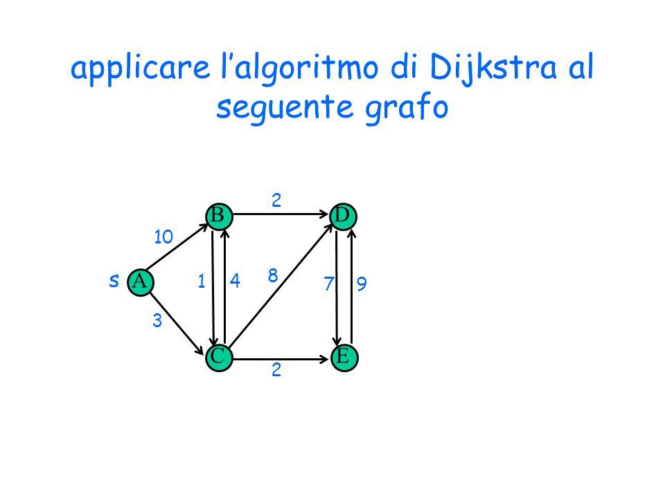 applicare lalgoritmo di Dijkstra al seguente grafo Copyright © 2004 - The McGraw - Hill Companies, srl 18 A B CE D s 10 3 14 2 2 79 8