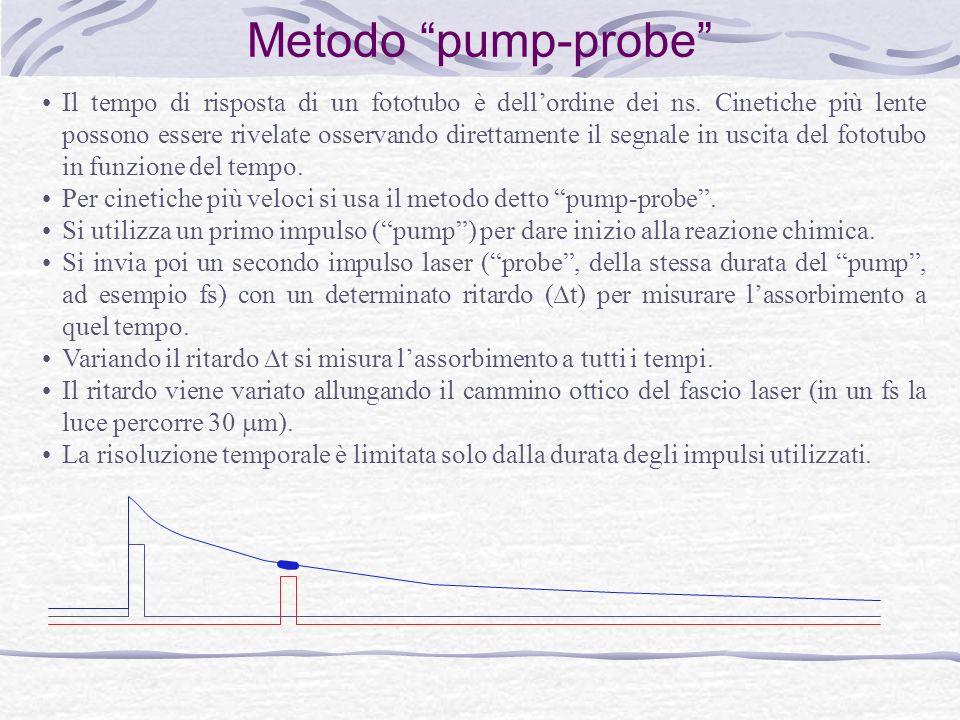 Metodo pump-probe Il tempo di risposta di un fototubo è dellordine dei ns.