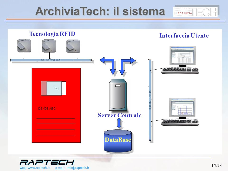 web: www.raptech.it e-mail: info@raptech.it 15/23 Server Centrale Tecnologia RFID Interfaccia Utente DataBase ArchiviaTech: il sistema Ta g 123-456- ABC Tag 123-456-ABC
