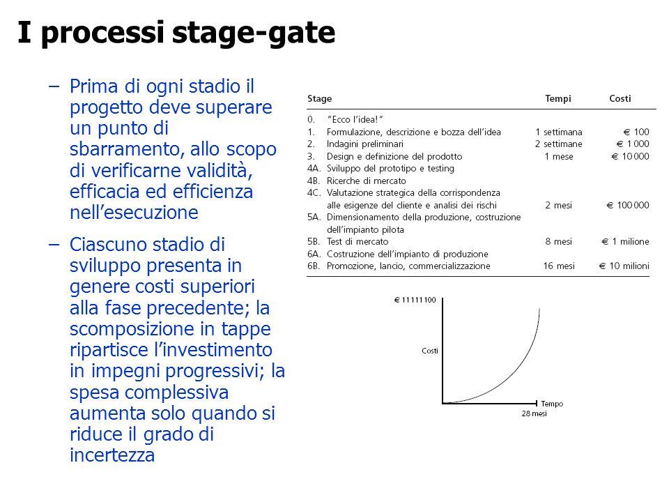 –Prima di ogni stadio il progetto deve superare un punto di sbarramento, allo scopo di verificarne validità, efficacia ed efficienza nellesecuzione –C