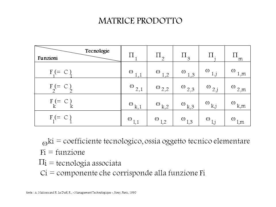 MATRICE PRODOTTO Funzioni Tecnologie 1 2 3 F (= C ) 1,1 1,2 1,3 k,1 k,2 1 1 2 fonte : A. Maïsseu and R. Le Duff, R., « Management Technologique », Sir
