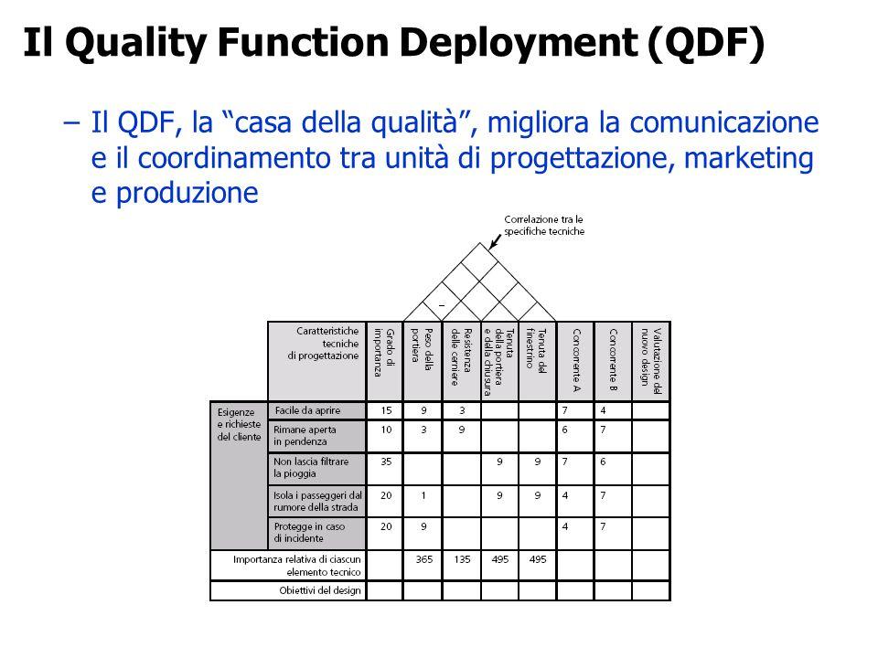 –Il QDF, la casa della qualità, migliora la comunicazione e il coordinamento tra unità di progettazione, marketing e produzione Il Quality Function De