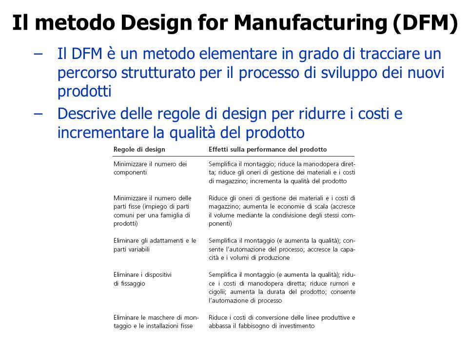 –Il DFM è un metodo elementare in grado di tracciare un percorso strutturato per il processo di sviluppo dei nuovi prodotti –Descrive delle regole di