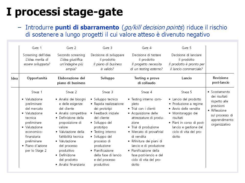 –Introdurre punti di sbarramento (go/kill decision points) riduce il rischio di sostenere a lungo progetti il cui valore atteso è divenuto negativo I