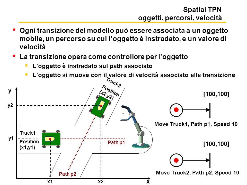 Spatial TPN oggetti, percorsi, velocità Ogni transizione del modello può essere associata a un oggetto mobile, un percorso su cui loggetto è instradato, e un valore di velocità La transizione opera come controllore per loggetto Loggetto è instradato sul path associato Loggetto si muove con il valore di velocità associato alla transizione [100,100] Truck2 Position (x2,y2) [100,100] Move Truck1, Path p1, Speed 10 Move Truck2, Path p2, Speed 10 x2 y2 x1 y1 x y Truck1 Position (x1,y1) Path p2 Path p1