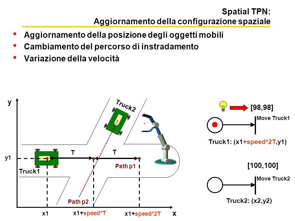 Spatial TPN: Aggiornamento della configurazione spaziale Aggiornamento della posizione degli oggetti mobili Cambiamento del percorso di instradamento Variazione della velocità Move Truck1 [100,100] Truck2 Truck1: (x1,y1) Truck2: (x2,y2) x y Move Truck2 x1 y1 T T x1+speed*T x1+speed*2T [100,100][99,99][98,98] Truck1 Truck1: (x1+speed*T,y1)Truck1: (x1+speed*2T,y1) Path p2 Path p1