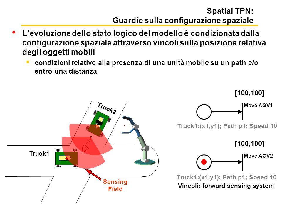 Spatial TPN: Guardie sulla configurazione spaziale Levoluzione dello stato logico del modello è condizionata dalla configurazione spaziale attraverso vincoli sulla posizione relativa degli oggetti mobili condizioni relative alla presenza di una unità mobile su un path e/o entro una distanza Move AGV1 [100,100] Truck2 Truck1:(x1,y1); Path p1; Speed 10 Move AGV2 [100,100] Truck1 Sensing Field Vincoli: forward sensing system
