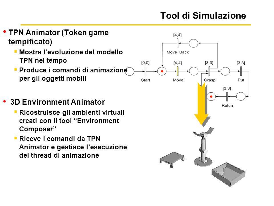 Tool di Simulazione TPN Animator (Token game tempificato) Mostra levoluzione del modello TPN nel tempo Produce i comandi di animazione per gli oggetti mobili 3D Environment Animator Ricostruisce gli ambienti virtuali creati con il tool Environment Composer Riceve i comandi da TPN Animator e gestisce lesecuzione dei thread di animazione