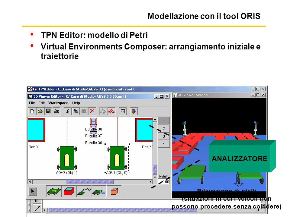 Modellazione con il tool ORIS TPN Editor: modello di Petri Virtual Environments Composer: arrangiamento iniziale e traiettorie ANALIZZATORE Rilevazione di stalli (situazioni in cui i veicoli non possono procedere senza collidere)