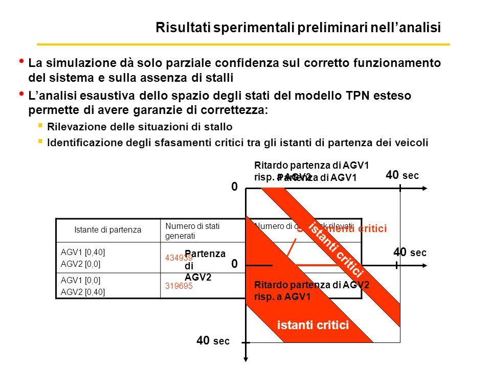 Risultati sperimentali preliminari nellanalisi Istante di partenza Numero di stati generati Numero di deadlock rilevati AGV1 [0,40] AGV2 [0,0] 43493932 AGV1 [0,0] AGV2 [0,40] 31969519 La simulazione dà solo parziale confidenza sul corretto funzionamento del sistema e sulla assenza di stalli Lanalisi esaustiva dello spazio degli stati del modello TPN esteso permette di avere garanzie di correttezza: Rilevazione delle situazioni di stallo Identificazione degli sfasamenti critici tra gli istanti di partenza dei veicoli Ritardo partenza di AGV1 risp.