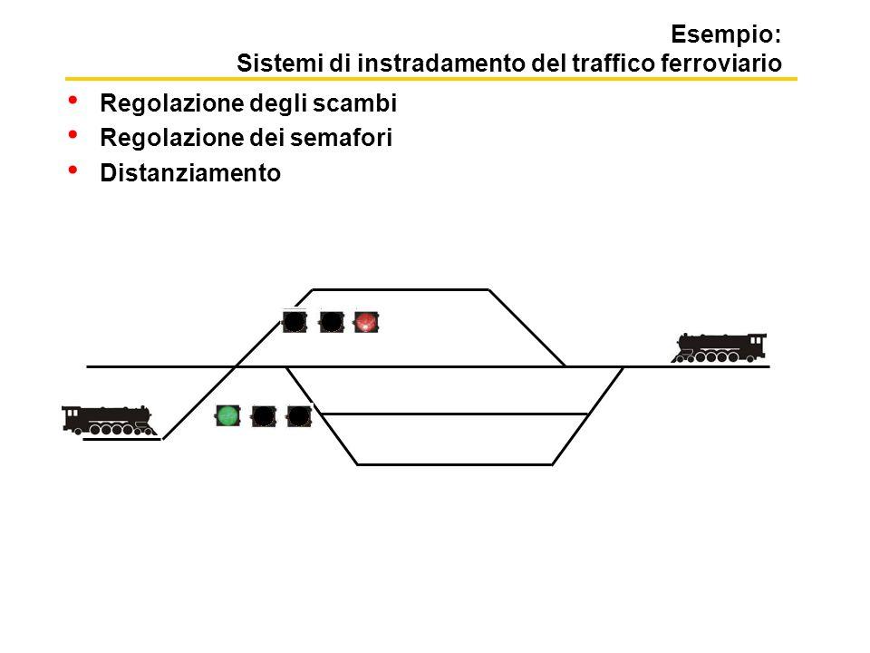 Esempio: Sistemi di instradamento del traffico ferroviario Regolazione degli scambi Regolazione dei semafori Distanziamento