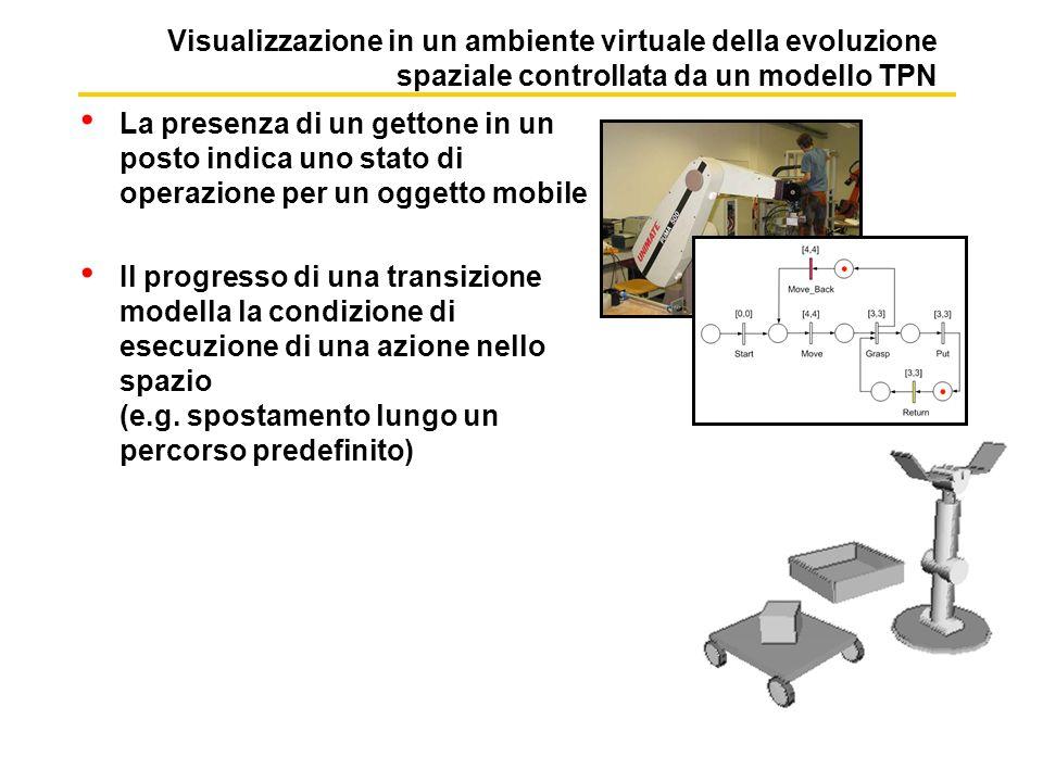Esempio: applicazione al controllo di instradamento del traffico In fase di simulazione il modello TPN simula il software di controllo del sistema Genera comandi per le unità mobili in accordo alla tempificazione e alla sequenzializzazione espressa nel modello Permette la visualizzazione della evoluzione dello stato del controllo (Token Game) e della configurazione spaziale del sistema (Animazione) [5,5] [3,3] [2,2] [5,5] Muovi_treno1 -> stazione Treno1_prosegui -> prossima stazione Muovi_treno2 Stazione