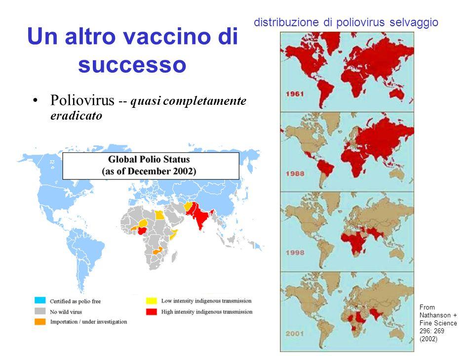 Un altro vaccino di successo Poliovirus -- quasi completamente eradicato distribuzione di poliovirus selvaggio From Nathanson + Fine Science 296: 269