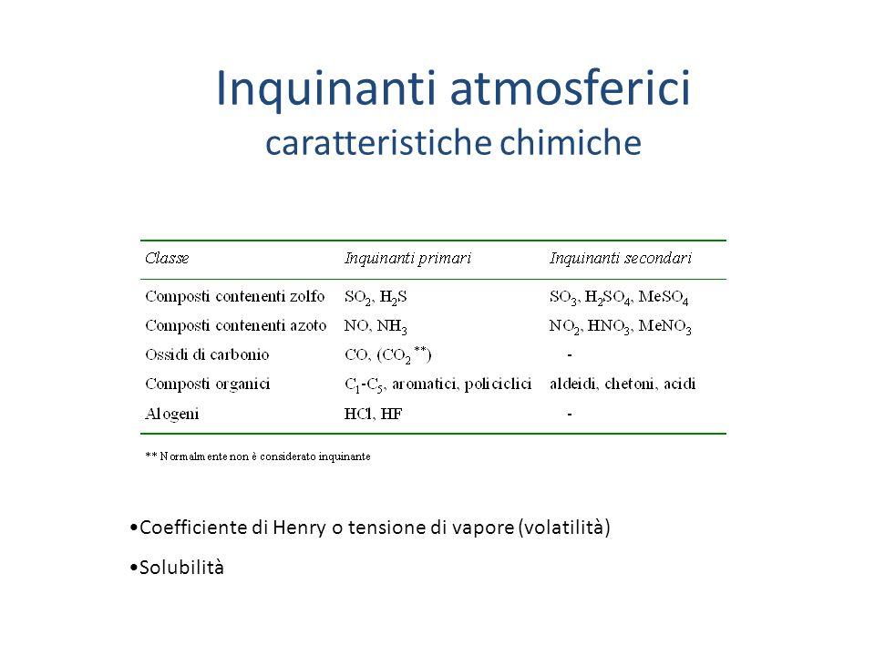 Inquinanti atmosferici caratteristiche fisiche Gas Liquidi Solidi Aerosols: polveri (fini 1 ), smog, nuclei di condensazione (<0,1 )
