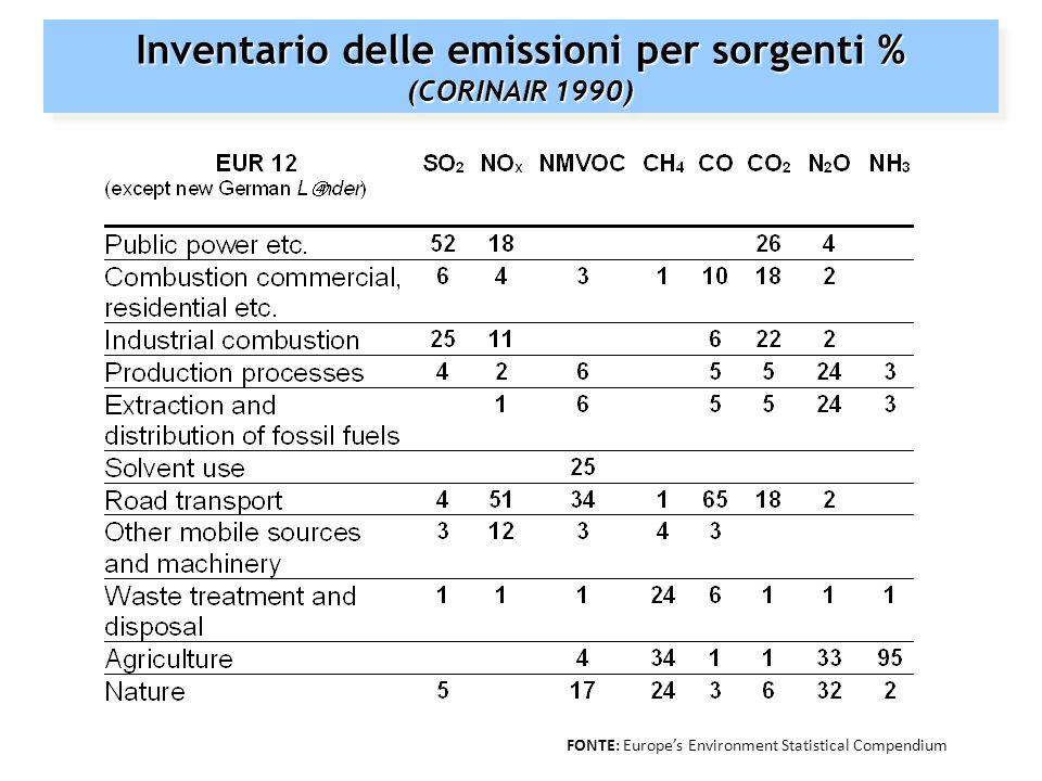 Fattori che condizionano la dispersione, il trasporto e la deposizione di inquinanti Dispersione turbolenza termica (convettiva): movimenti verticali