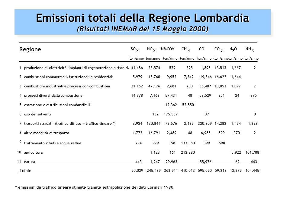 Inventario delle emissioni per sorgenti % (CORINAIR 1990) FONTE: Europes Environment Statistical Compendium