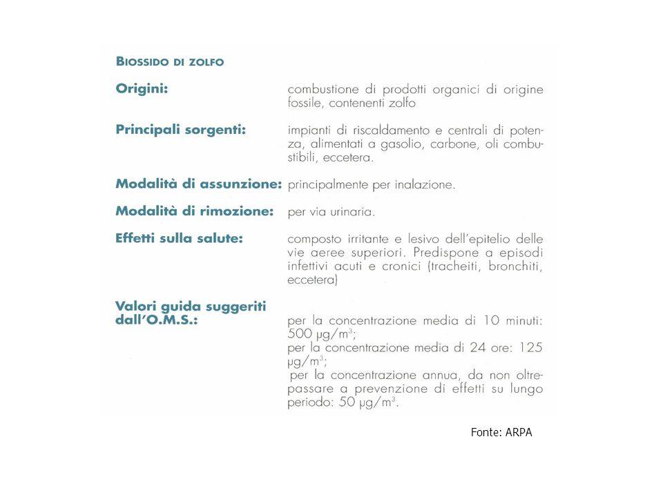 Landamento delle concentrazioni degli inquinanti Fonte : Rapporto 2001 sulla qualità dellaria di Milano