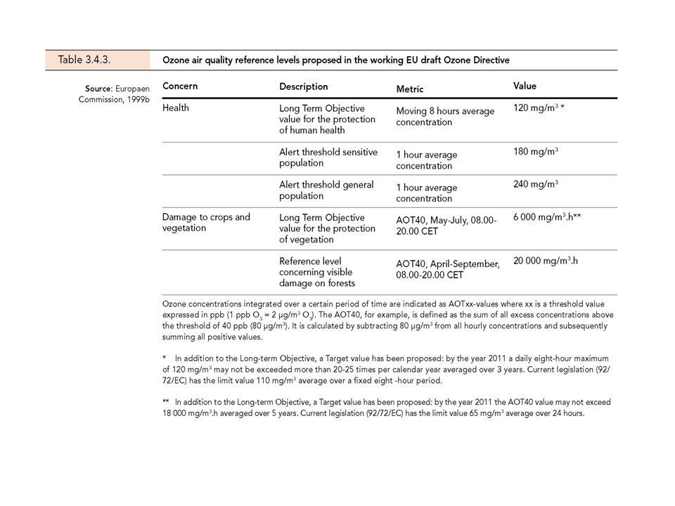 Inquinante Valore limite per la protezione della salute umana Data alla quale il valore limite deve essere raggiunto Biossido di azoto (NO 2 ) su base oraria: 200 g/m 3 (da non superare più di 18 volte allanno) su base annuale: 40 g/m 3 1° gennaio 2010 Monossido di carbonio (CO) Media massima giornaliera delle medie sulle 8 ore: 10 mg/m 3 1° gennaio 2005 Polveri fini (PM10) FASE 1: su base giornaliera: 50 g/m 3 da non superare più di 35 volte allanno su base annuale: 40 g/m 3 1° gennaio 2005 Polveri fini (PM10) FASE 2: su base giornaliera: 50 g/m 3 da non superare più di 7 volte allanno su base annuale: 20 g/m 3 1° gennaio 2010 Benzene (C 6 H 6 ) su base annuale : 5 g/m 3 Valore limite attuale su base annuale: 10 g/m 3 1° gennaio 2010 Valori limite – normativa in vigore e in fieri