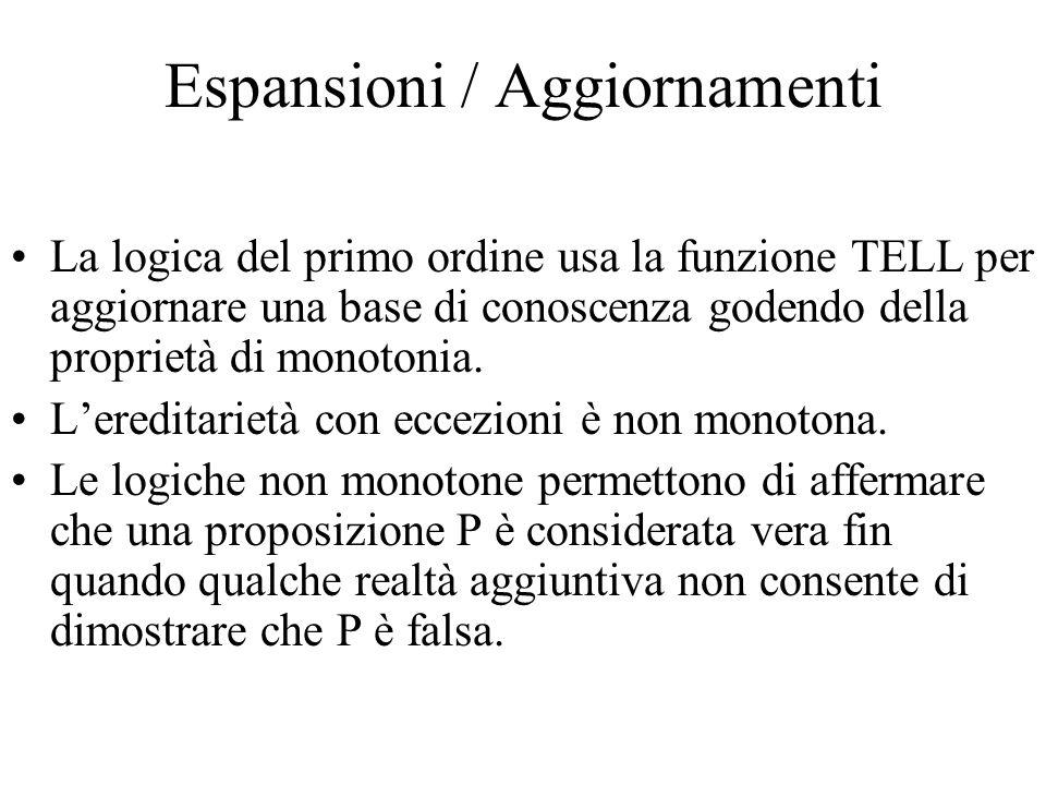 Espansioni / Aggiornamenti La logica del primo ordine usa la funzione TELL per aggiornare una base di conoscenza godendo della proprietà di monotonia.